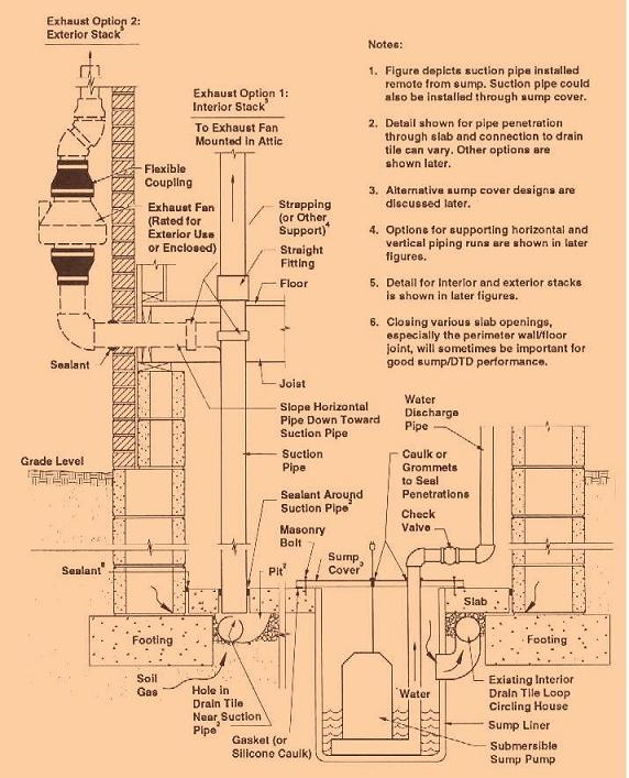 radon mitigation diagram