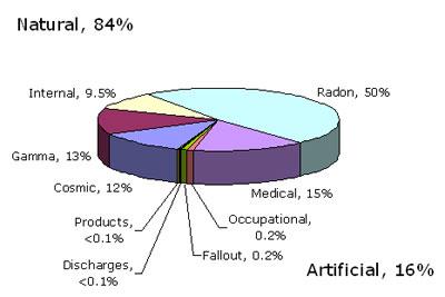 Radon Dangers