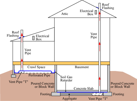 radon passive system