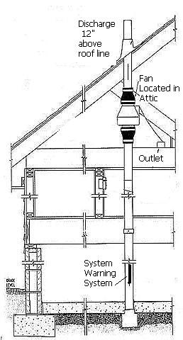 radon mitigation system photos rh indoor air health advisor com Radon Mitigation Code Radon Mitigation Methods